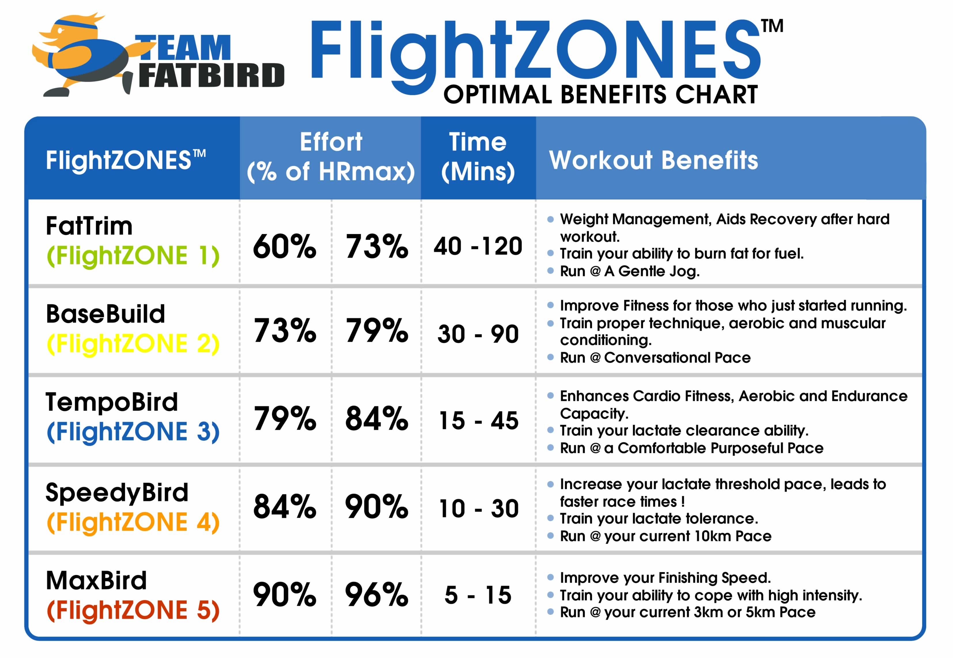FlightZONES-OptimalBenefitsChart